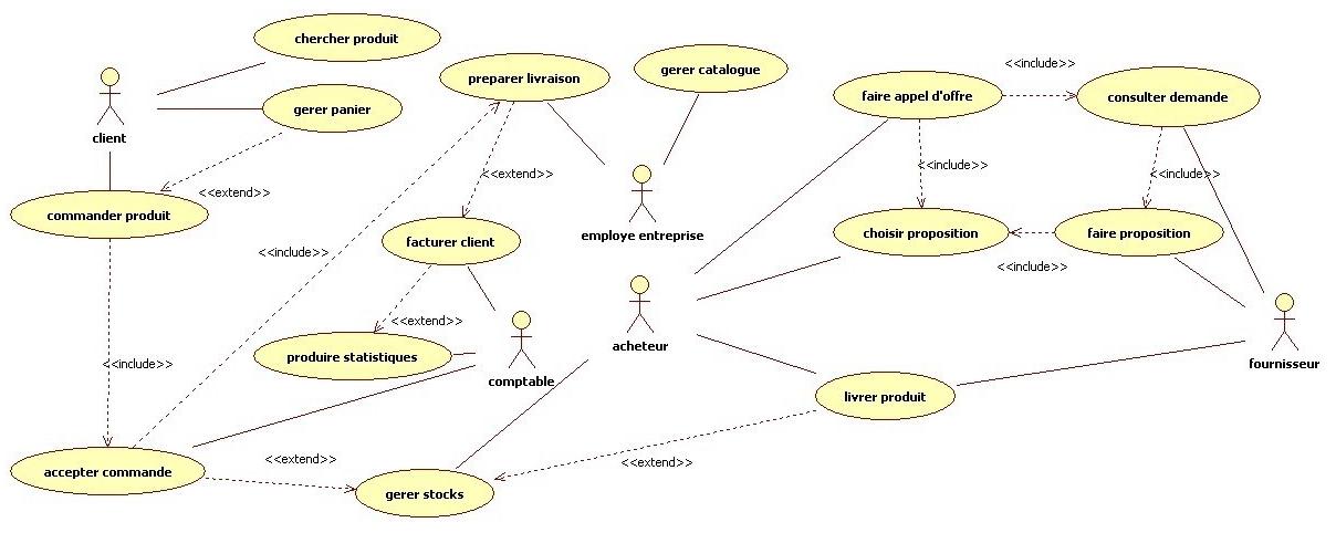 Tutoriel pour la conception d 39 un syst me d 39 information web for Conception d architecture en ligne