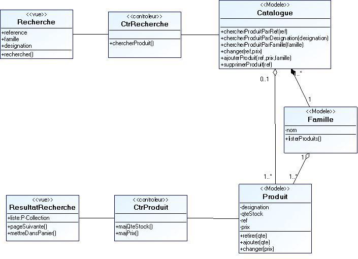Tutoriel Pour La Conception Dun Système Dinformation Web Avec Uml
